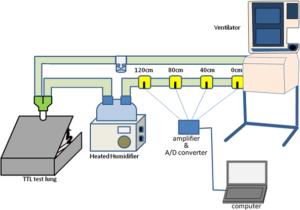 بررسی دمای گاز خروجی ونتیلاتور پرتابل