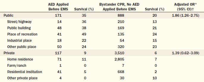 آمار زنده ماندن بیماران در صورت استفاده از دستگاه شوک خودکار پیش از رسیدن نیروهای امدادی