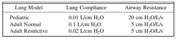 عملکرد ونتیلاتورهای پرتابل پس از نگهداری در شرایط دمایی نامساعد