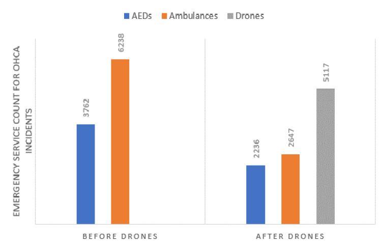 مقایسه استفاده از پهپاد برای حمل دستگاه شوک خودکار و استفاده از آمبولانس