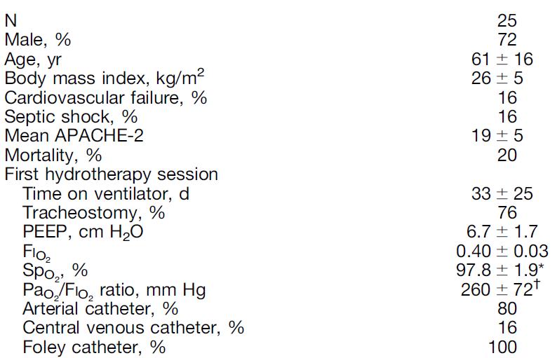 هیدروتراپی بیماران متصل به ونتیلاتور