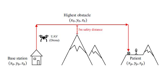 استفاده از درون یا پهپاد مجهز به دستگاه شوک خودکار در مناطق کوهستانی