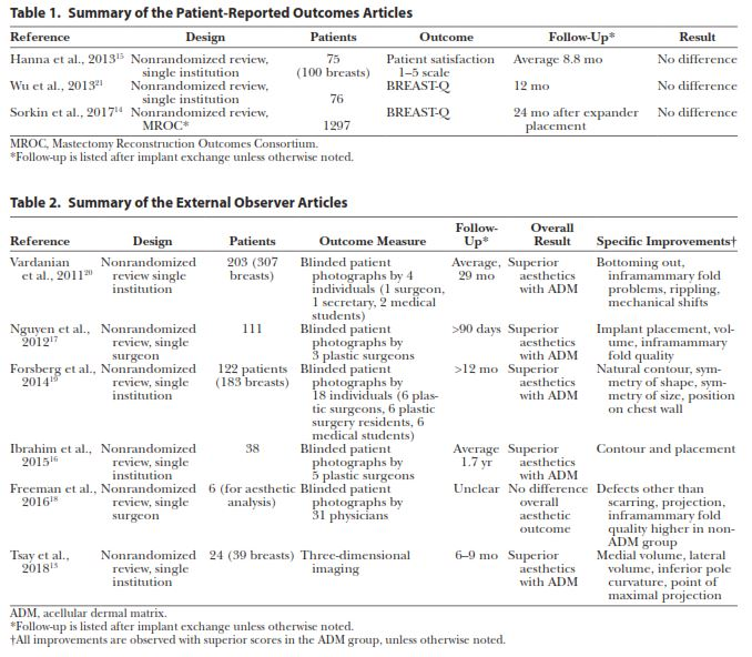 تأثیر اسلولار درمال ماتریکس (ADM) بر زیبایی و رضایت بیمار در بازسازی پستان اکسپندر به پروتز