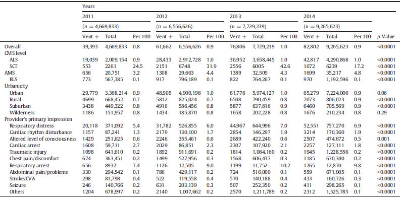 آمار استفاده از ونتیلاتور پرتابل توسط اورژانس کشور آمریکا