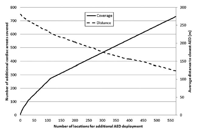 استفاده از مدل های ریاضی برای تعیین بهترین مکان قراردهی دستگاه دفیبریلاتور