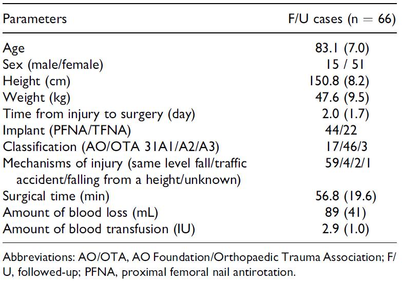 تایج بالینی درمان شکستگی تروکانتریک هیپ با استفاده از ایمپلنت ارتوپدی نیل فمورال در افراد مسن