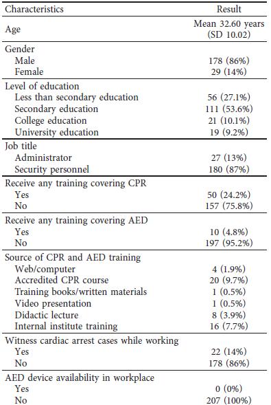 میزان آگاهی نیروهای انتظامات در مراکز خرید کشور عربستان از نحوه ی انجام CPR و استفاده از دستگاه دفیبریلاتور