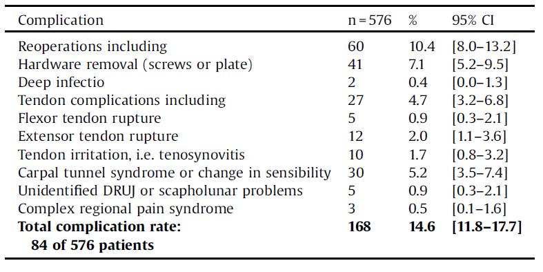 پیامدهای جراحی ارتوپدی قراردهی پلاک لاکینگ وولار در شکستگی های دیستال رادیوس
