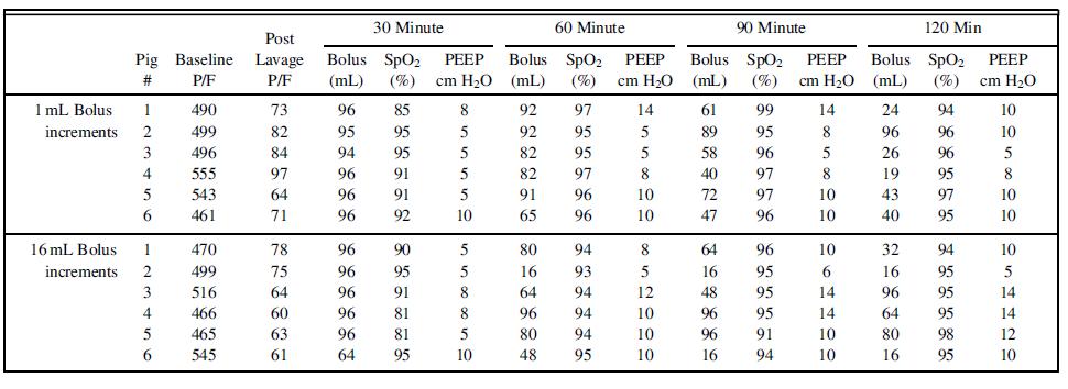 اکسیژن رسانی به بیمار هنگام استفاده از دستگاه ونتیلاتور پرتابل