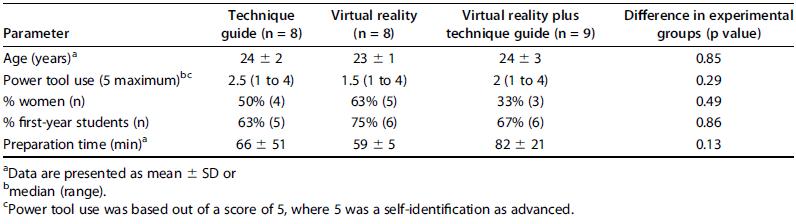 تاثیر استفاده از تکنولوژی واقعیت مجازی بر دقت جراحی قراردهی ایمپلنت ارتوپدی
