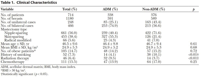 ارزیابی اثر اسلولار درمال ماتریکس در بازسازی پستان مبتنی بر پروتز