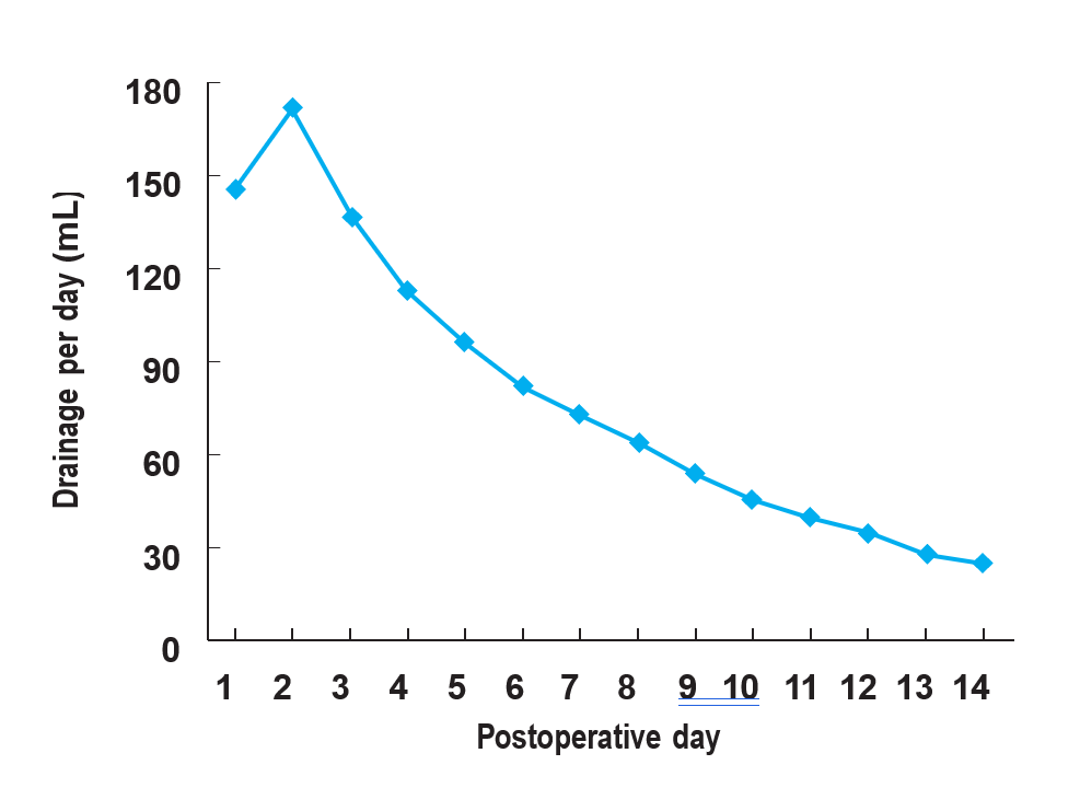 عوامل موثر بر حجم مایع تخلیه شده از پستان پس از بازسازی با استفاده از تیشو اکسپندر
