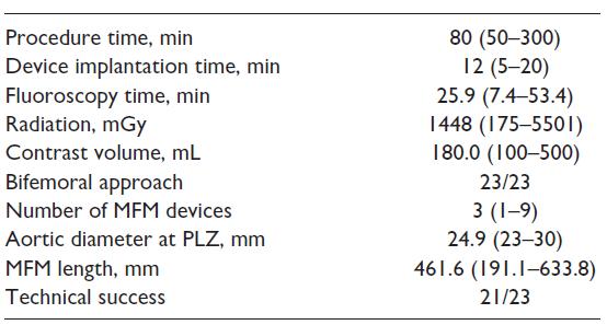 نتایج یکساله درمان دایسکشن نوع B آئورت با استفاده از استنت MFM