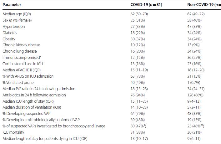 بروز پنومونی در بیماران COVID19 متصل به دستگاه ونتیلاتور