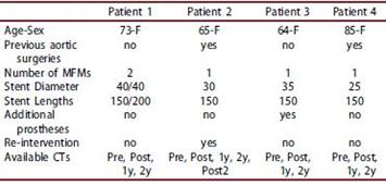 آنوریسم آئورت سینه ای - شکمی درمان شده با استنت آنوریسم MFM