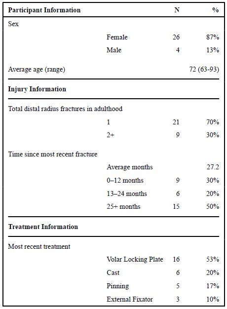 درمان شکستگی دیستال رادیوس با استفاده از ایمپلنت های ارتوپدی در بیماران کهنسال