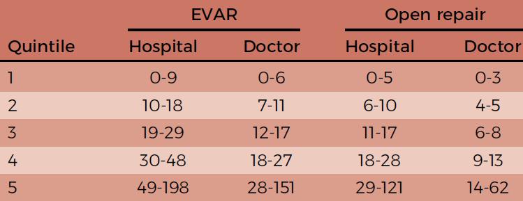 درمان آنوریسم آئورت شکمی : مقایسه دو روش اندووسکولار و جراحی باز با در نظر گرفتن کیفیت بیمارستان و مهارت جراح