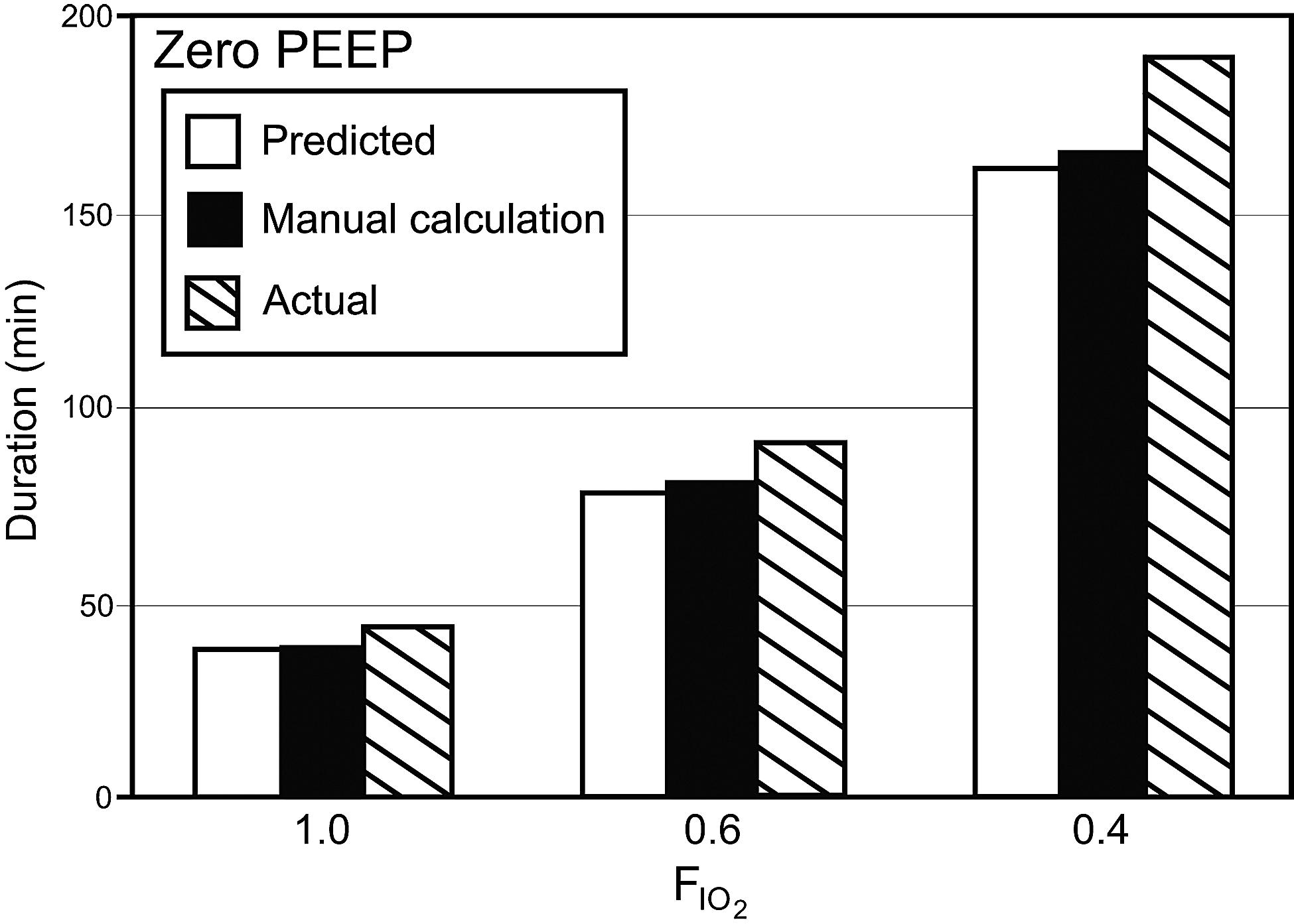 بررسی دقت اندازه گیری ماندگاری کپسول اکسیژن در ونتیلاتور پرتابل