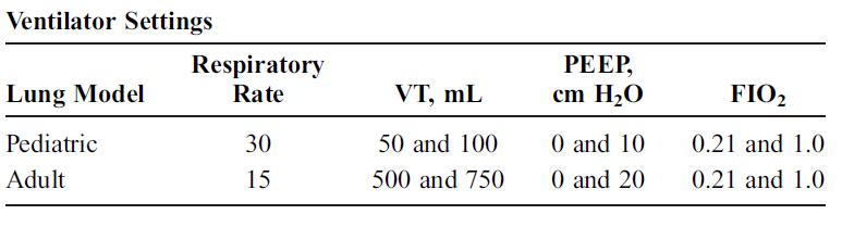 استفاده از ونتیلاتورهای پرتابل در ارتفاعات