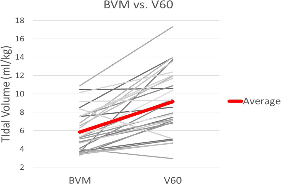 مقایسه استفاده از ونتیلاتور پرتابل و استفاده از ماسک BVM برای بیهوشی بیماران