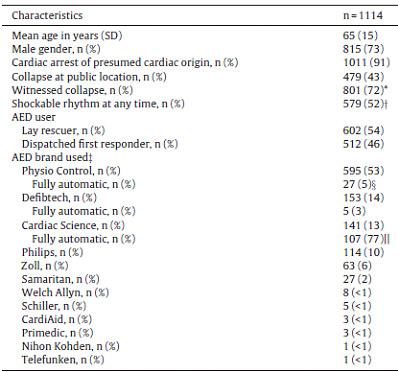 نتایج دستگاه شوک اتوماتیک AED