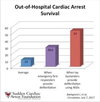 نقش آگاهی و تمایل افراد ناظر برای امدادرسانی هنگام بروز سکته های قلبی و استفاده از دستگاه شوک خودکار