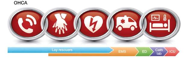 دسترسی عمومی به دستگاه شوک اتوماتیک درحملات قلبی خارج بیمارستانی