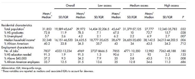 تحصیلات افراد و میزان درآمد ساکنین مناطق آمریکا در مقایسه با دسترسی محلی به دستگاه الکتروشوک