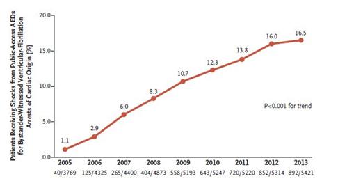 بررسی آمار حملات قلبی خارج بیمارستانی و دسترسی عمومی به الکتروشوک در ژاپن