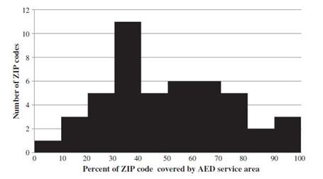زیر میزان پوشش دهی پراکندگی دستگاه شوک خودکار در مناطق مختلف امریکا