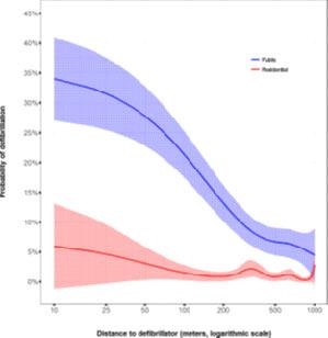 احتمال اغمال دفیبریلاسیون توسط افراد ناظر بر حسب فاصله تا دستگاه شوک در مناطق عمومی و مسکونی