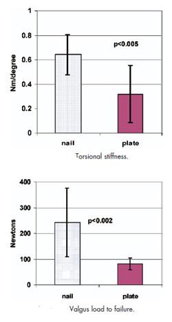 مقایسه بیومکانیک پلیت و نیل لاکینگ مورد استفاده در شکستگی های هومروس