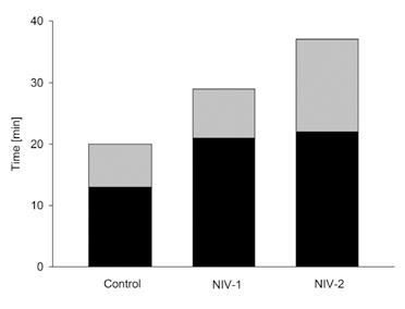 مدت زمان استفاده از ونتیلاتور در گروه های مختلف ( قسمت مشکی مربوط به استفاده از ونتیلاتور در محل حادثه و قسمت خاکستری مربوط به زمان انتفال بیمار می باشد.)