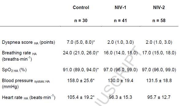 نتایج بررسی بیمارانی که پیش از رسیدن به بیمارستان از ونتیلاتور استفاده کرده اند