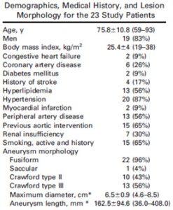 بیماران مورد مطالعه در تحقیق درمان آنوریسم سینه ای شکمی (TAAA)