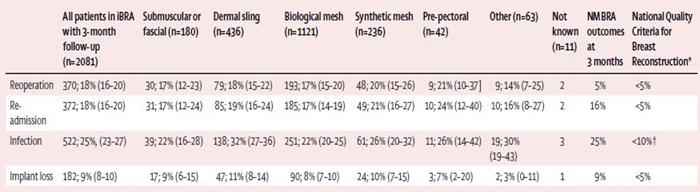 مقایسه نتایج بازسازی بافت پستان با ایمپلنت پس از ماستکتومی و قراردهی مش بیولوژیک و بدون استفاده از مش بیولوژیک