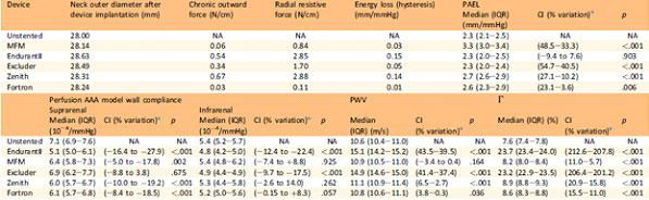 نتایج بررسی و مقایسه چهار استنت گرافت و استنت انوریسم MFM