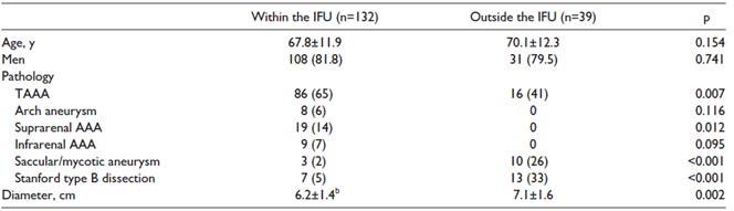 بررسی عملکرد استنت آنوریسم در بیمارانی با پاتولوژی پیچیده سینه ای- شکمی