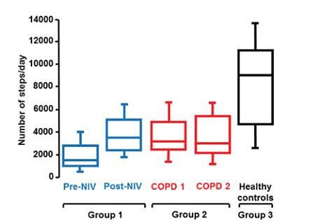 نتایج به دست آمده در استفاده از ونتیلاتور پرتابل در بیماران ریوی