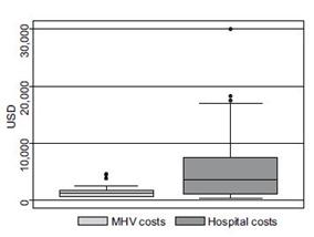 ارزیابی مقرون به صرفه بودن ونتیلاسیون کودکان در منزل در مقایسه با بیمارستان