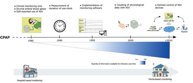 پیشرفت های تکنولوژی مانیتورینگ ونتیلاسیون غیرتهاجمی بیماران در منزل